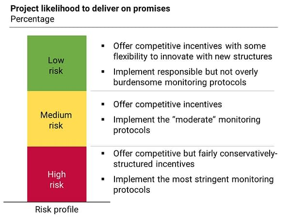 A graphic showing the likelihood of a project to deliver on promises, based on low to high risk