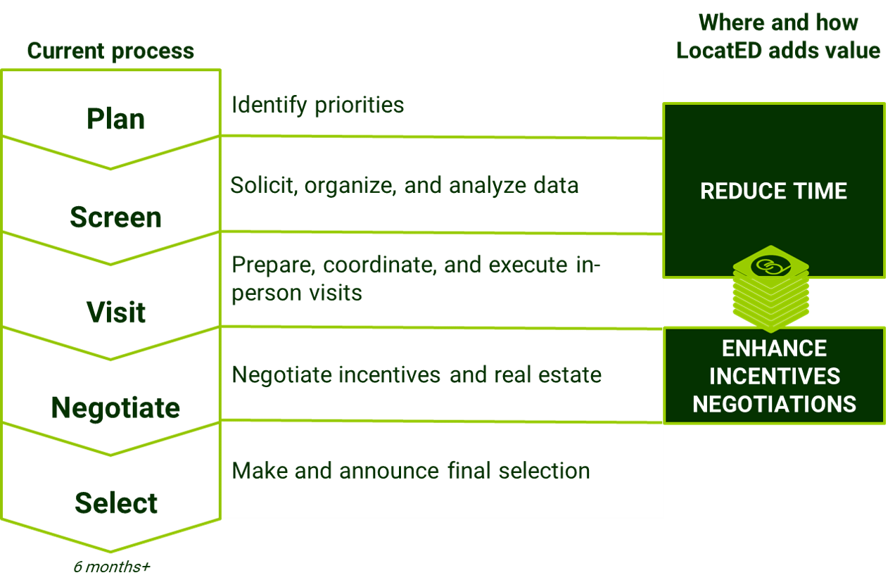 A graphic showing the steps of a location decision process: plan, screen, visit, negotiate, and select, showing how EDai can help save time on these steps